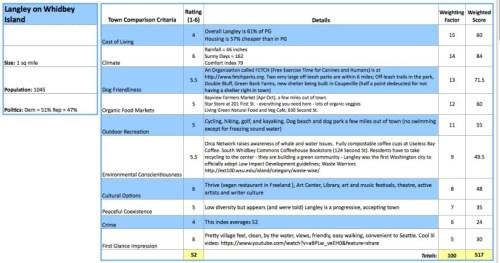 Langley Criteria
