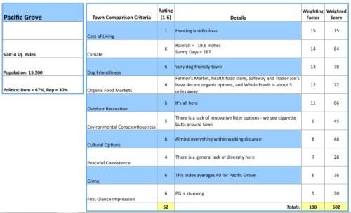 PG Criteria Comparison