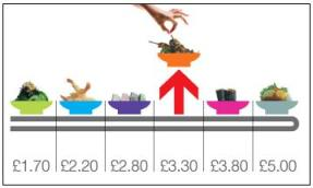 Yo Sushi price dishes