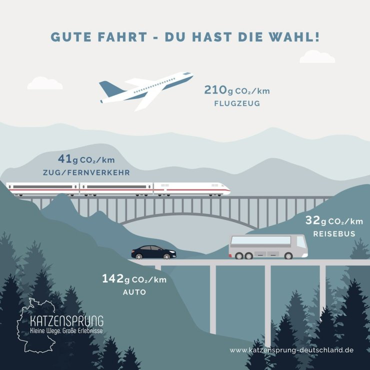 Alternativer Transport: Infographik CO2 Ausstoß beim Reisen