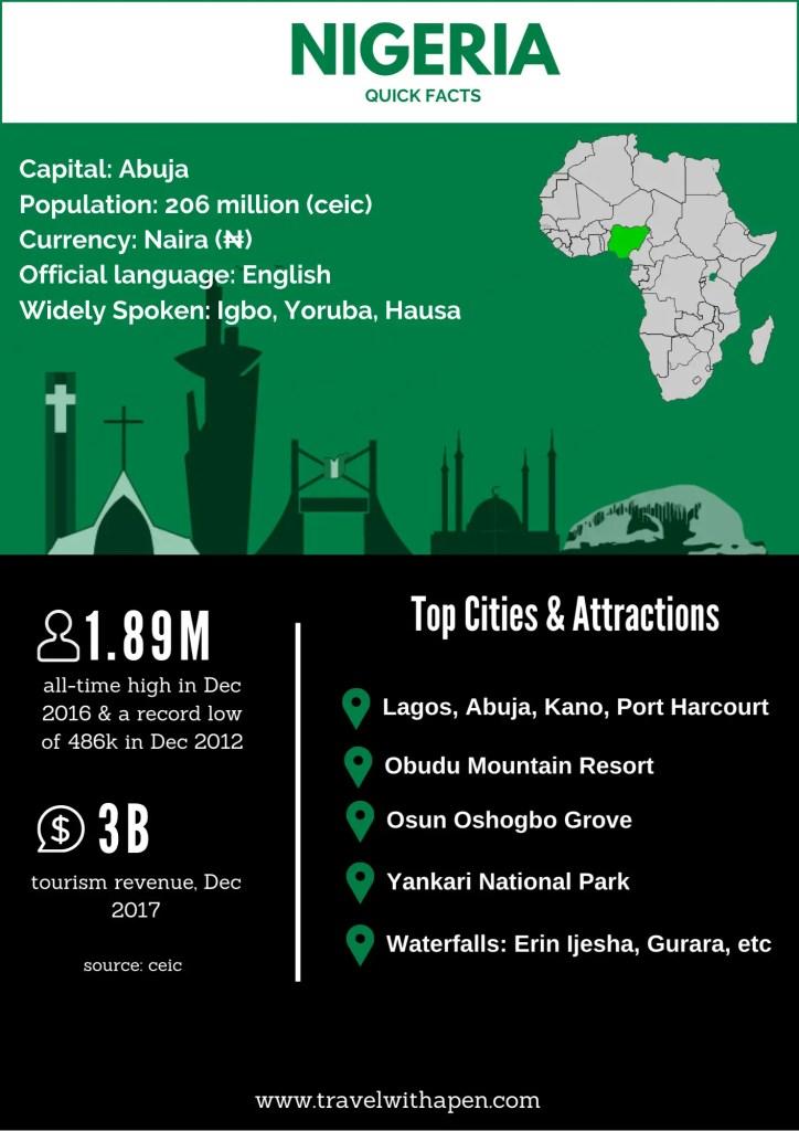 Top destinations in Nigeria