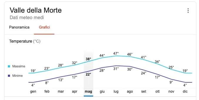 Temperature nella Death Valley