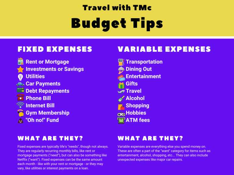 Travel with TMc Budget Series Fixed and Variable Expenses