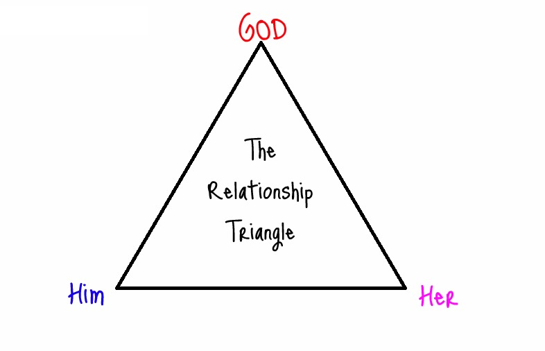 The realationship triangle