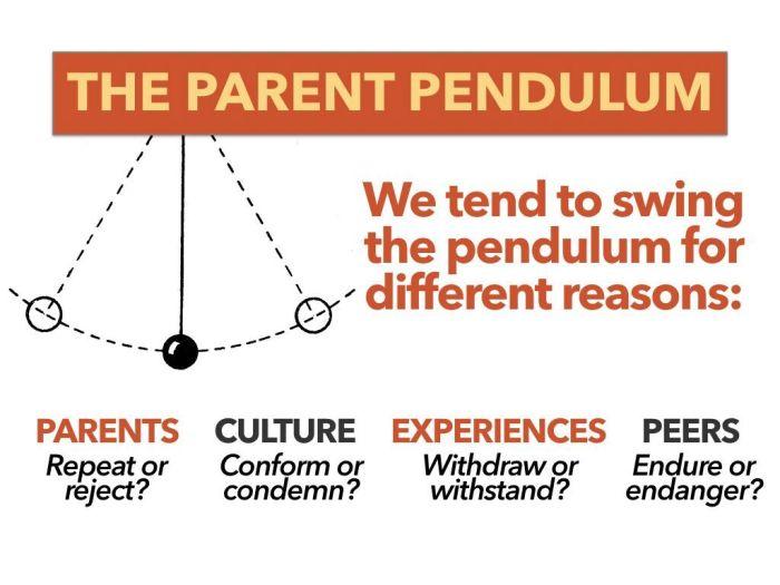 Parent Pendulum