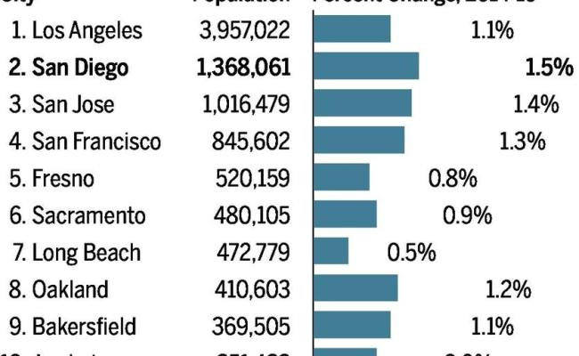 The City Of San Diego Is Growing The Fastest In The County Outpacing Smaller Suburban Cities
