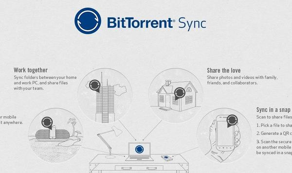 BitTorrent releases Sync beta for direct file sharing