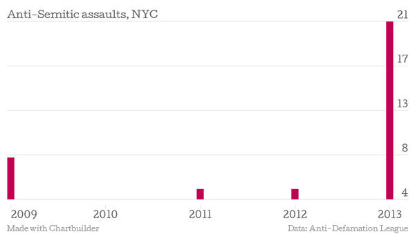 Statistics show a jump in assaults in NYC