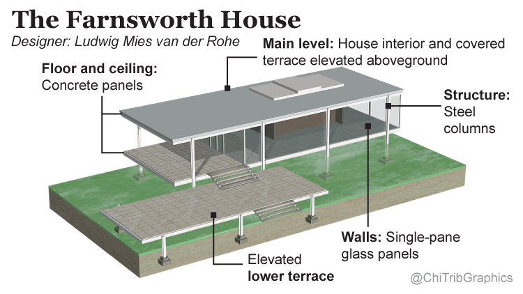 A look at the Farnsworth House  Chicago Tribune