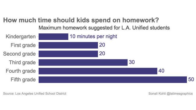 Average homework per night high school - buy essay custom