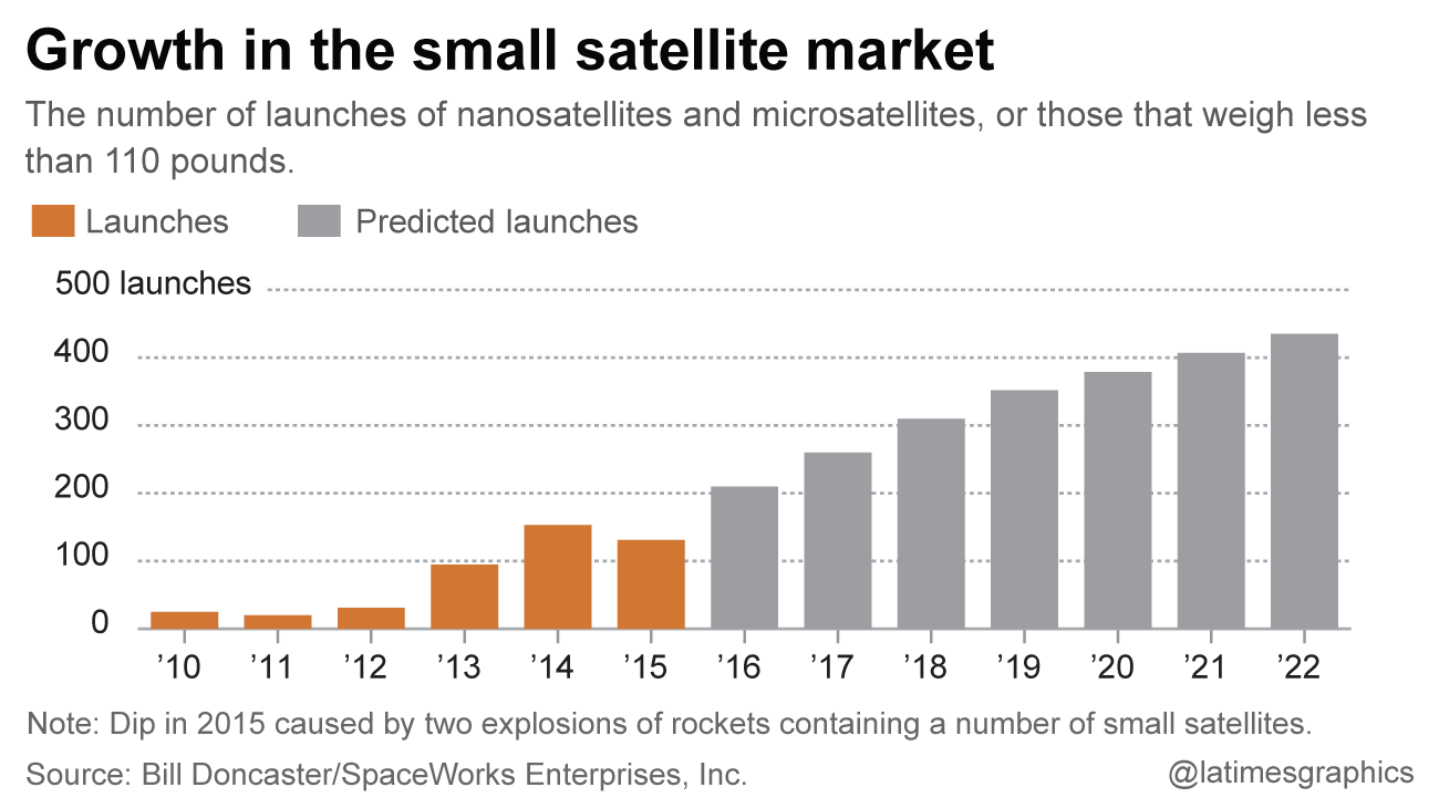 Small satellites are back, with down-to-earth expectations