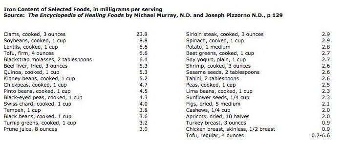 Školjke, soja, sočivo pa jetreni izvori. Izbora ima za svaki tip ishrane