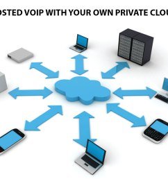 private cloud hosted voip [ 1502 x 1002 Pixel ]