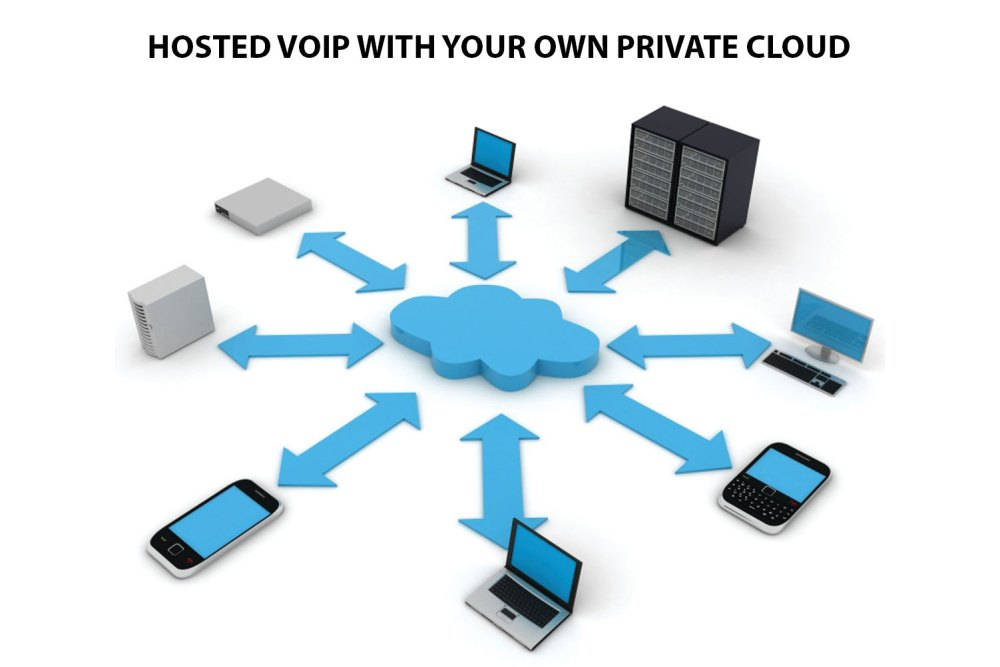 medium resolution of private cloud hosted voip
