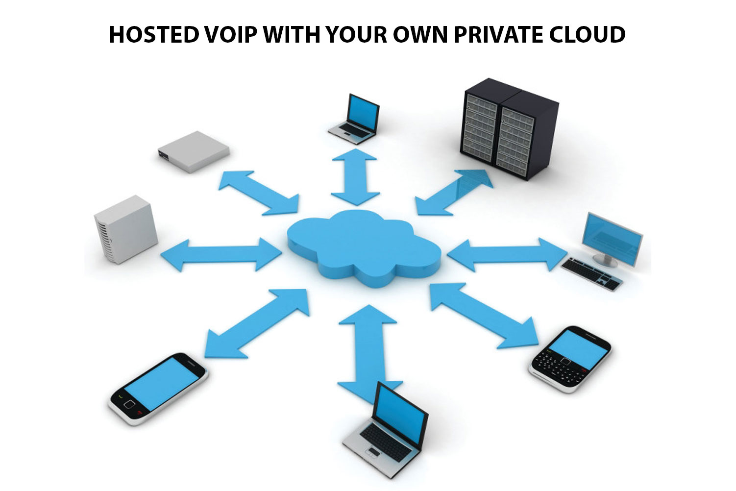 hight resolution of private cloud hosted voip