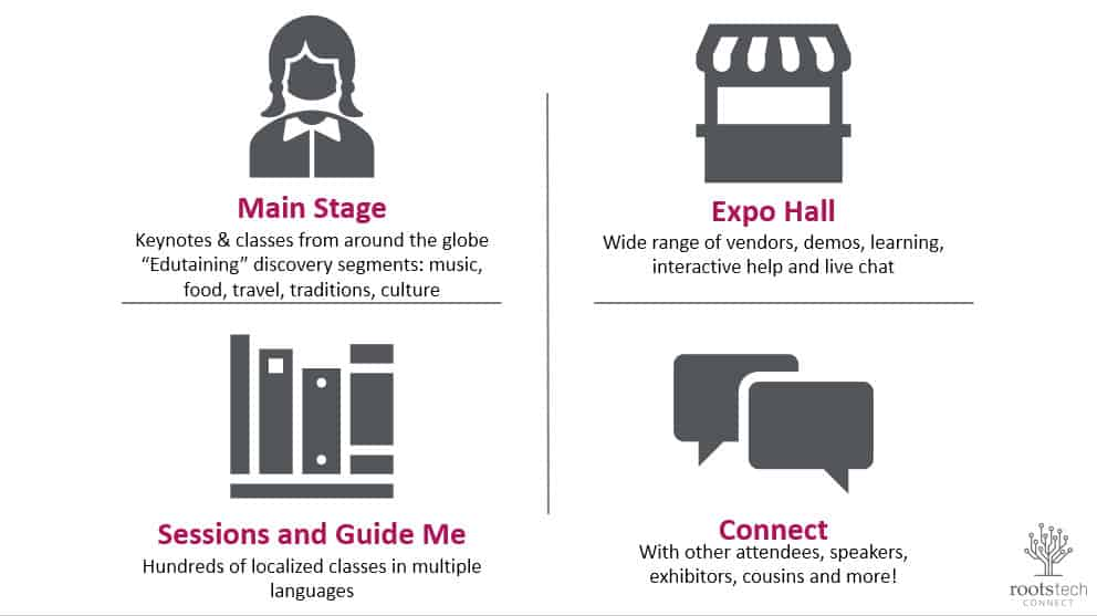 4 main areas Rootstech Connnect 20201 virutal experience