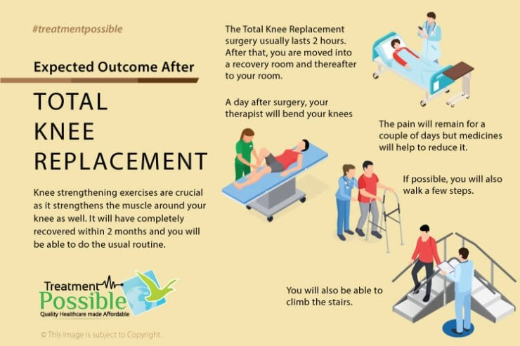 This infographic shows the expected outcome after total knee replacement surgery.