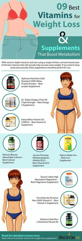 9 Best Weight Loss Vitamins and Supplements