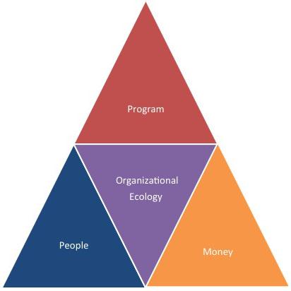 TREC Organizational Effectiveness Model