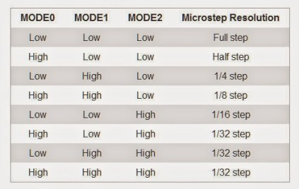 DRV8825-microstepping