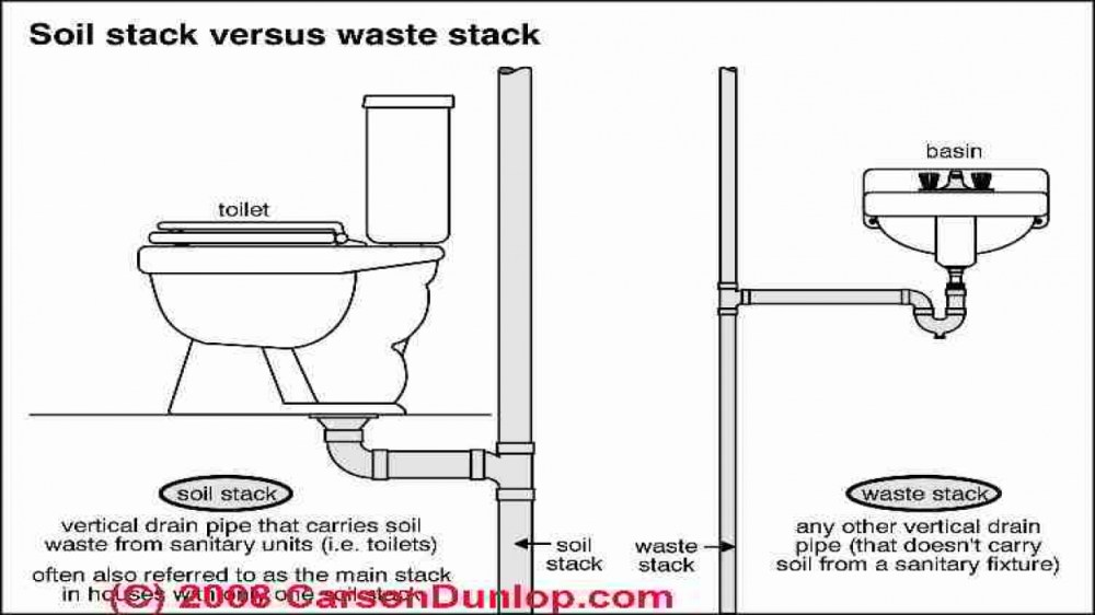 medium resolution of toilet plumbing diagram toilet drain pipe diagram house wall hung urinal piping diagrams shower piping diagram