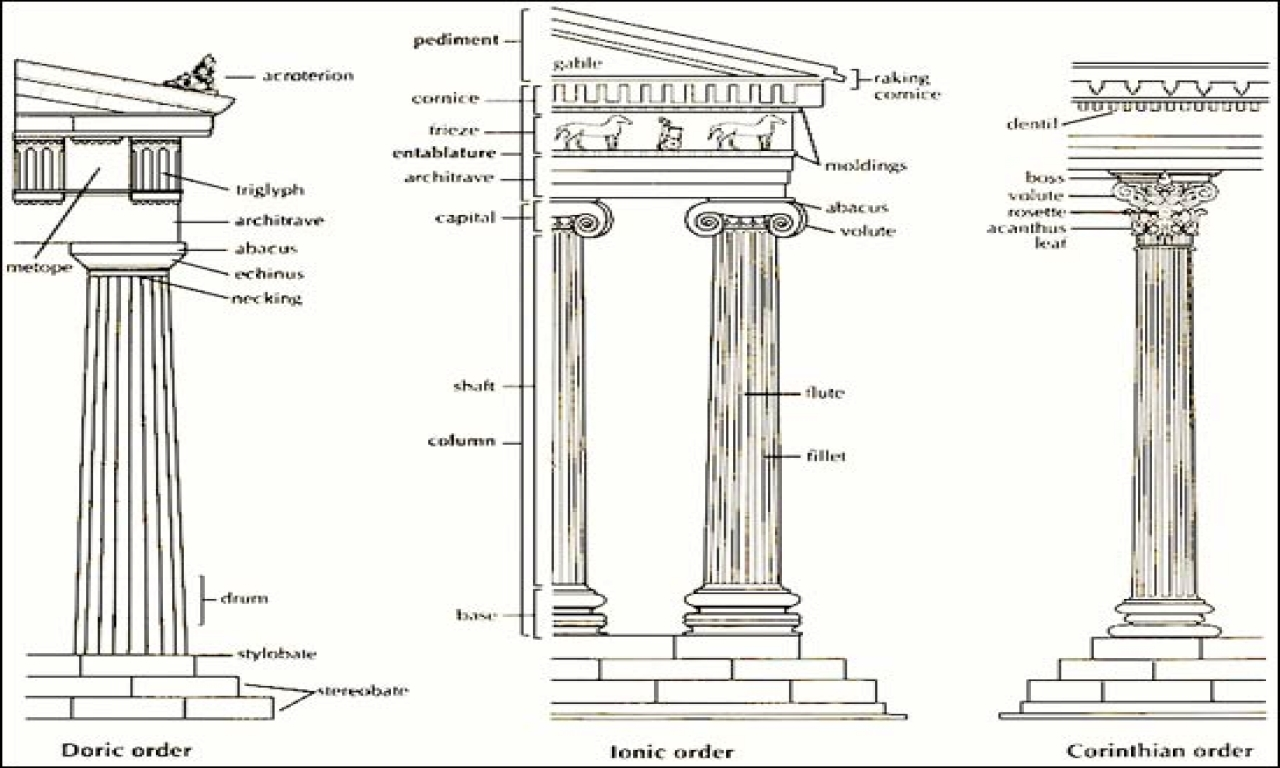 Ancient Greek Temples Architecture Ancient Greek