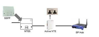 bt nte5 master socket wiring diagram trane heater fttc broadband what exactly is it setup at end user premises
