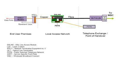 bt nte5 master socket wiring diagram kenmore ice maker fttc broadband what exactly is it local access network
