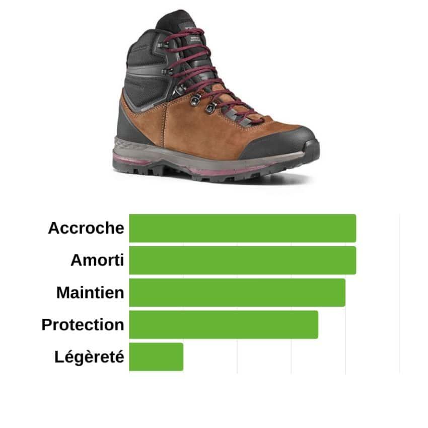 choisir des chaussures de trek