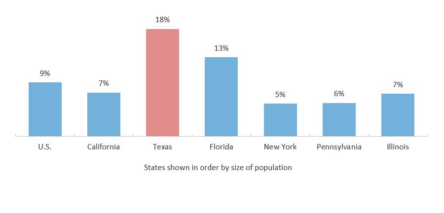 SOSA 2020: Texas Demographics - Trellis Company