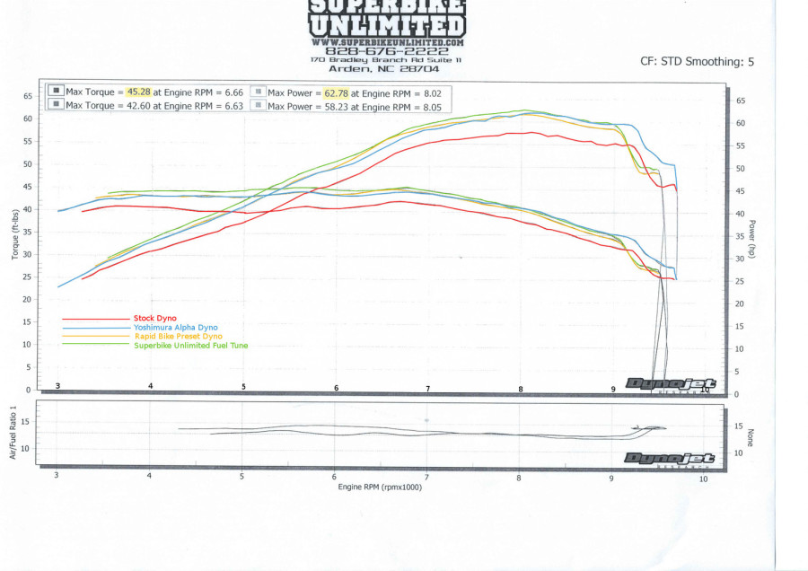 The long awaited rapid bike tune and results pretty much what we thought could gain about hp through midrange more ft lbs of torque as also tuning kawasaki   ninja rh tremonte
