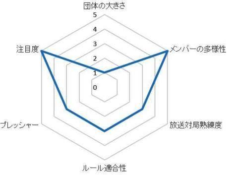 RMUグラフ