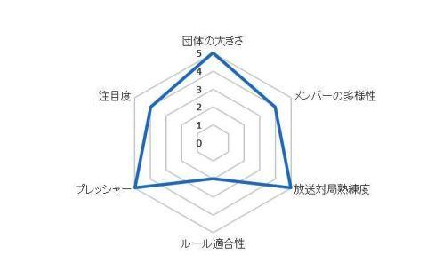 連盟グラフ