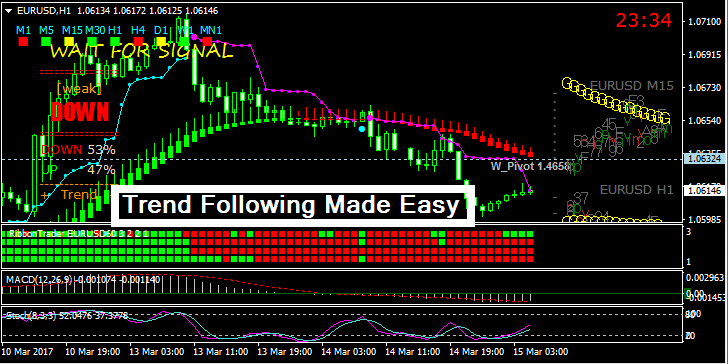 Trend Following Made Easy Forex Trading System