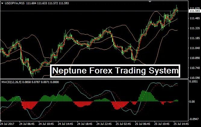 Forex 1h system