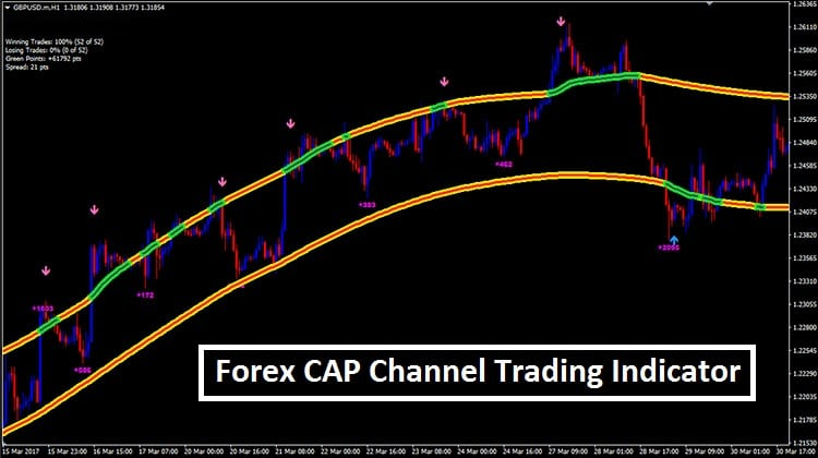 Cap channel trading strategy