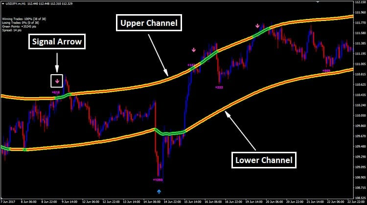 Forex trend channel indicator