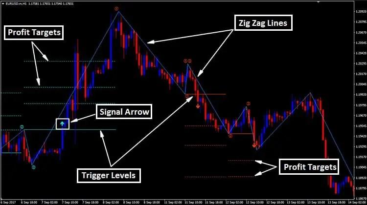 1 2 3 forex patterns metatrader 4 indicator
