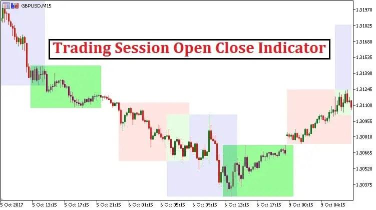 Forex market open close indicator
