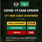 With 571 New Infections, COVID-19 Cases In Nigeria Near 32,558