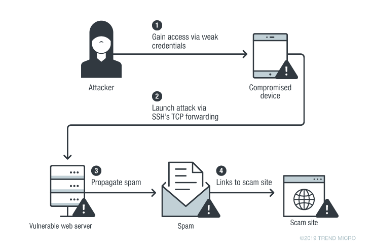 Spam Campaign Abuses PHP Functions for Persistence
