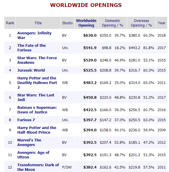 avengers-infinity-wars-top-the-worldwide-opening-charts