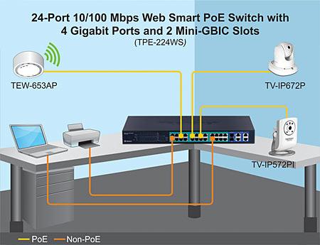 TRENDnet Products TPE 224WS 24 Port 10 100Mbps Web Smart PoE