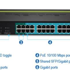 Vlan Design Diagram H S 24-port 10/100 Mbps Web Smart Poe+ Switch - Trendnet Tpe-224ws
