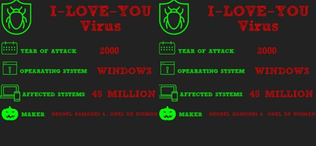 Top 10 Most Destructive Computer Virus Ever 2018