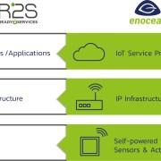 Self-Powered Wireless Technology