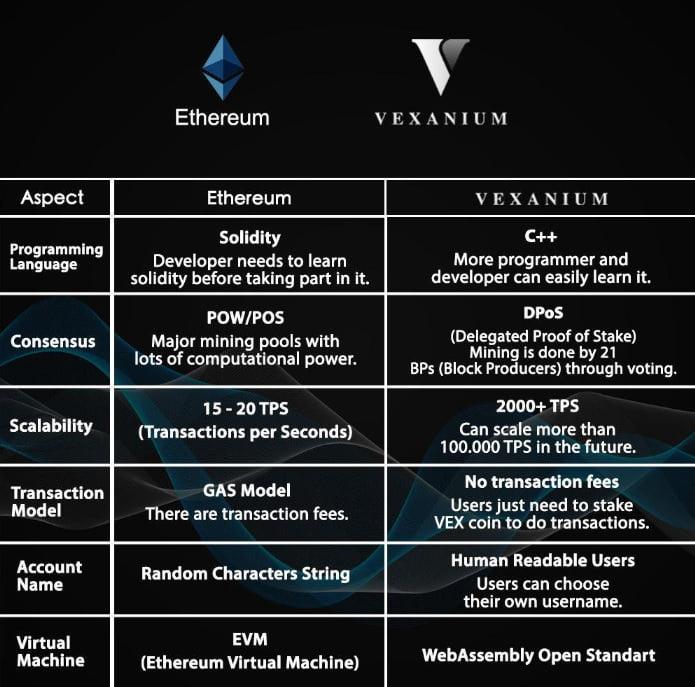 Vexanium - Blockchain Indonesia