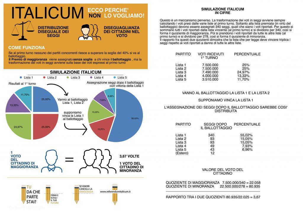 Simulazione Italicum