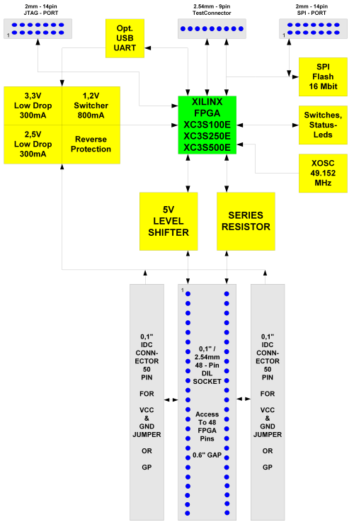 small resolution of godil48 xc3sxxxe diagram png
