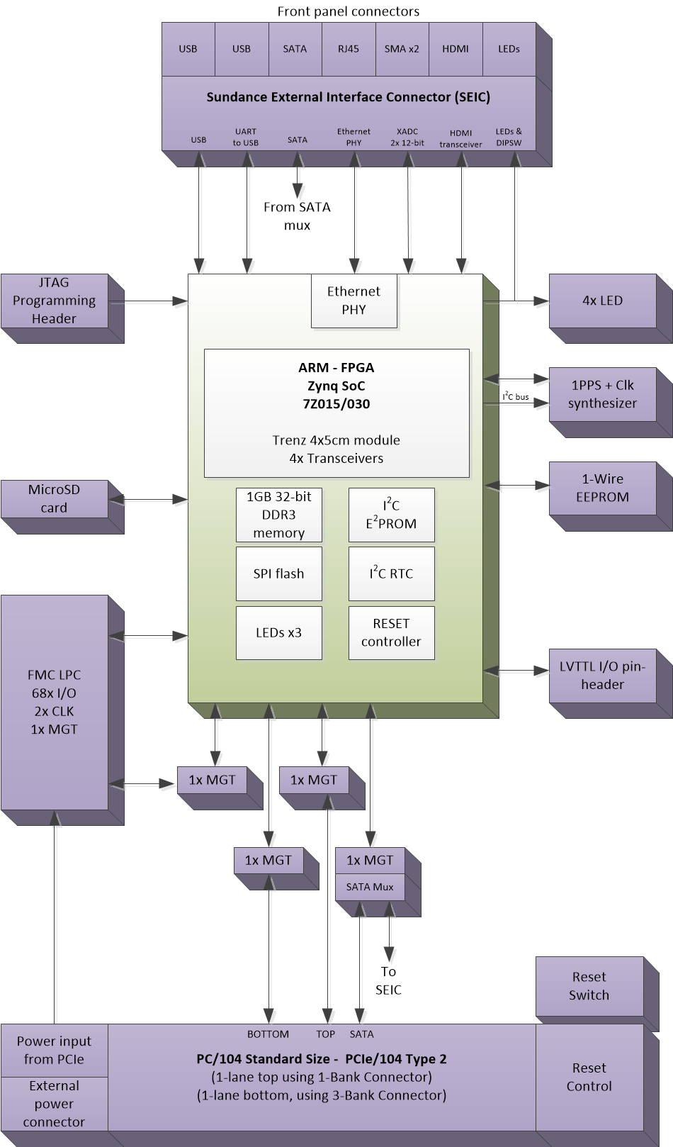 medium resolution of emc2 dp block diagram png